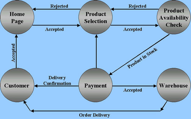 cs project supplementthe following diagram is a relatively simple representation of an online customer    s shopping experience   a web