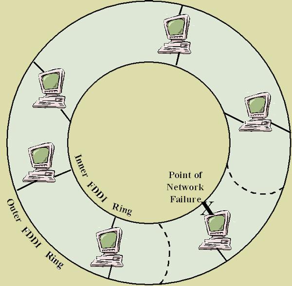 FDDI - Fiber Distributed Data ...