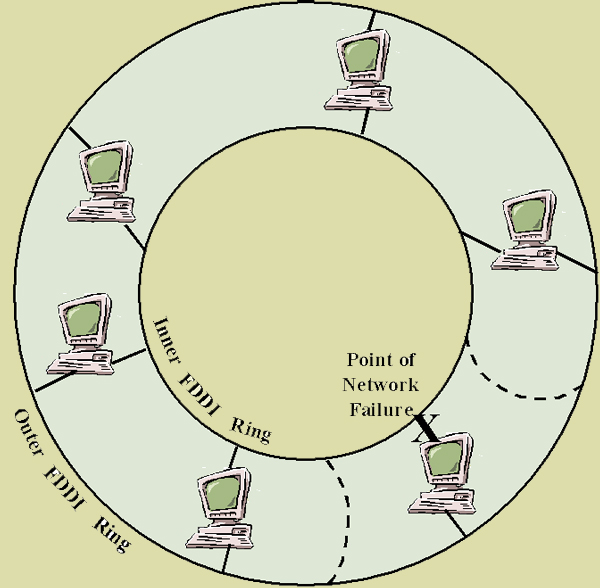 FDDI - Fiber Distributed Data Interface