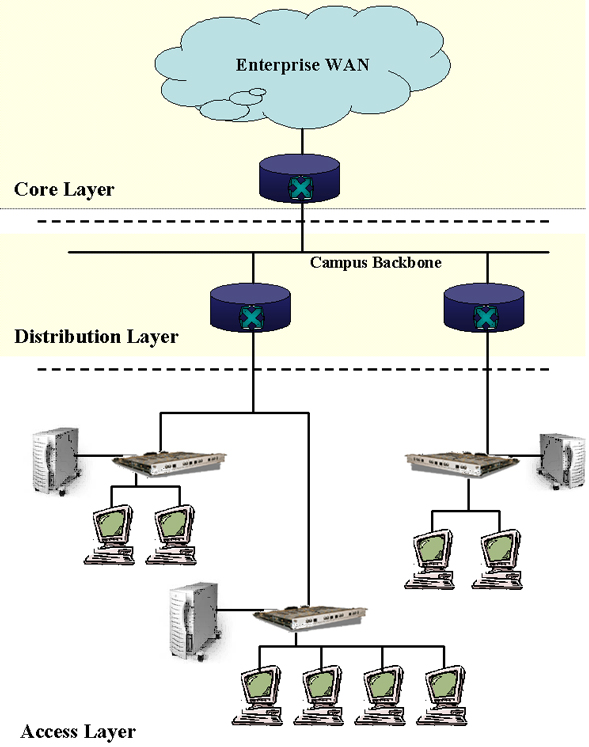 Categorizing networks by physical scope the first major idea has to do with creating a three tiered hierarchy within an administrative domain this is illustrated in the following diagram ccuart Images