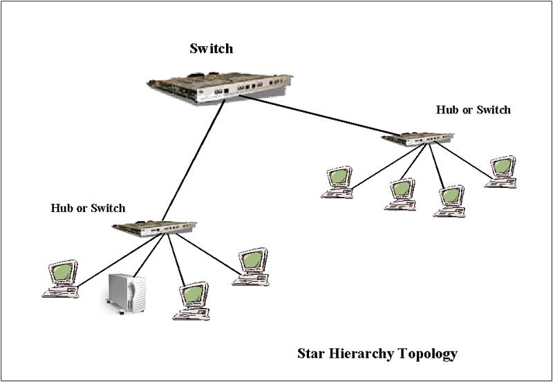 lan topology diagram
