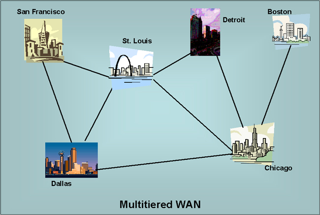 wan topologiesthe following diagram represents a multitiered wan